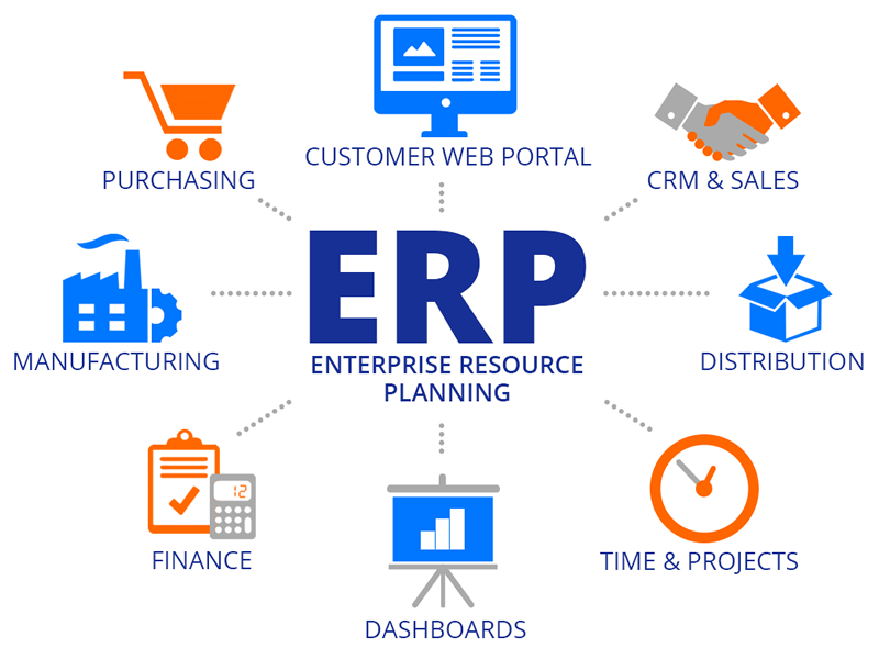 Cloud-Based ERP System